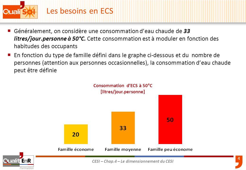 Consommation d'ECS à 50°C [litres/jour.personne]